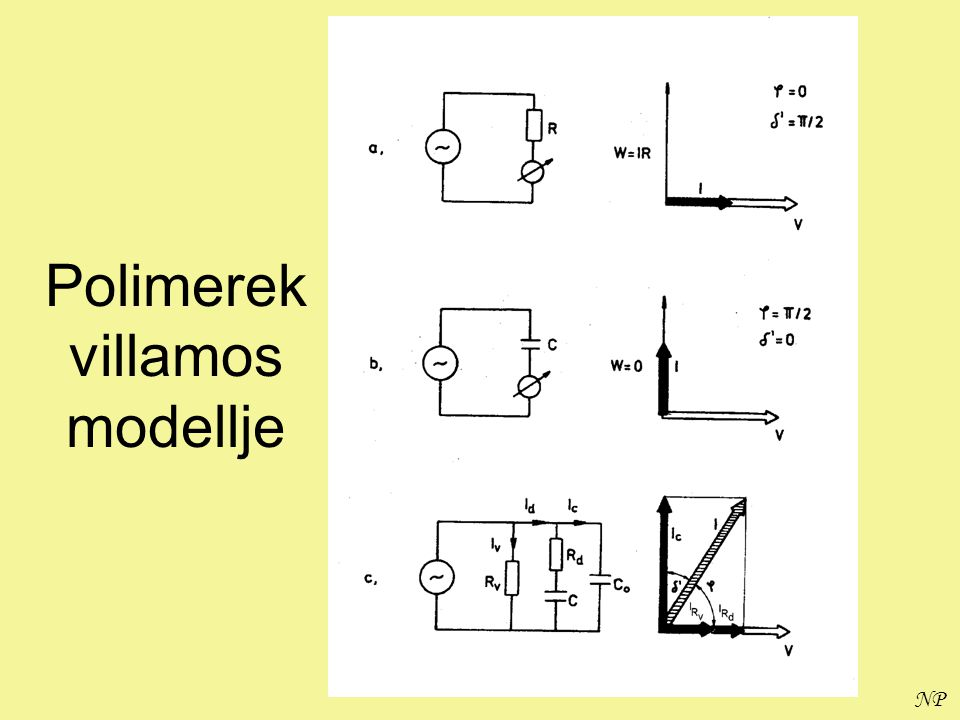 Polimerek villamos modellje