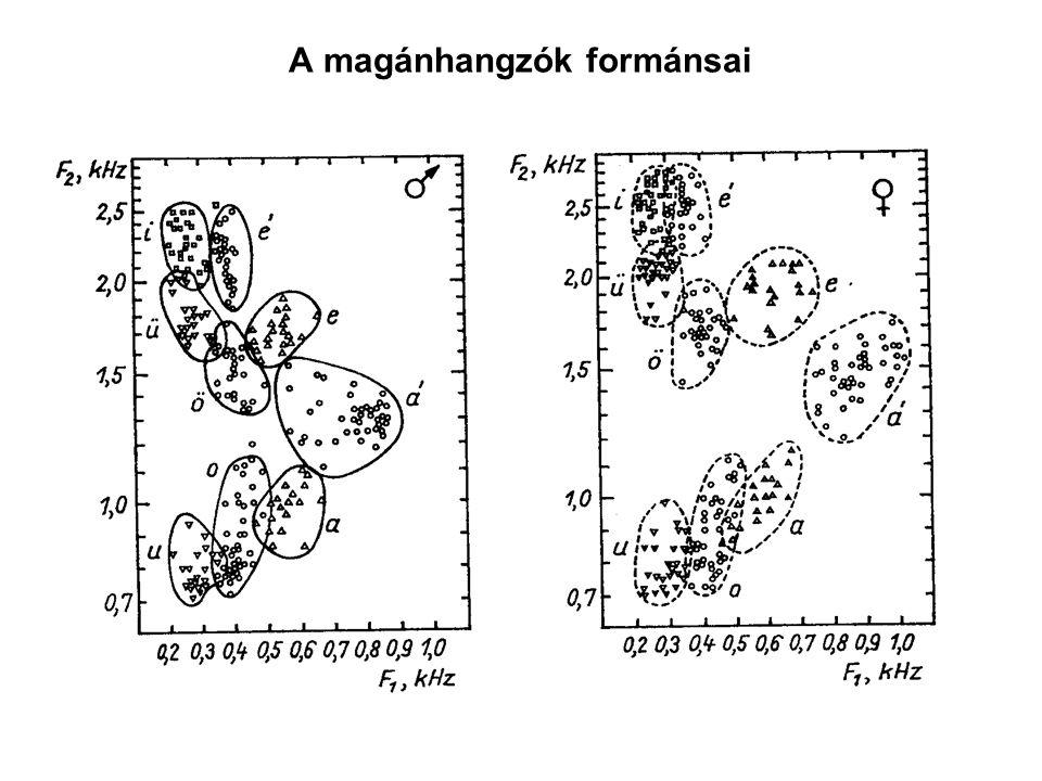 A magánhangzók formánsai