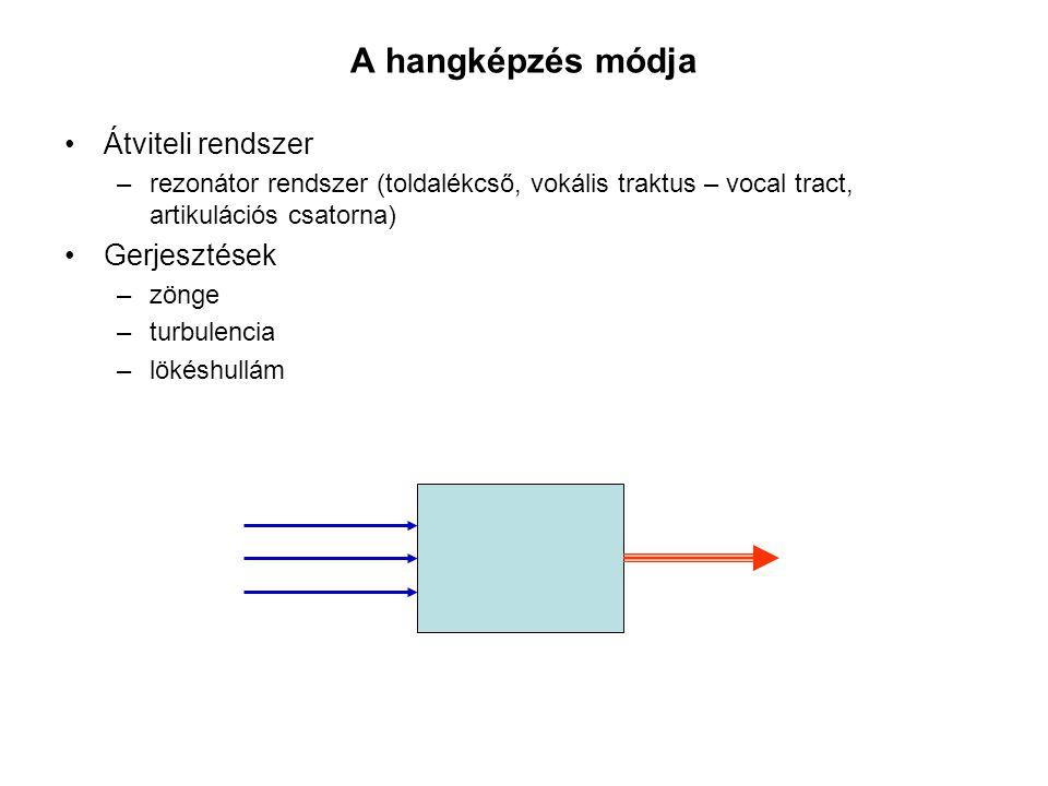 A hangképzés módja Átviteli rendszer Gerjesztések