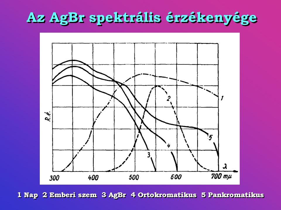 Az AgBr spektrális érzékenyége