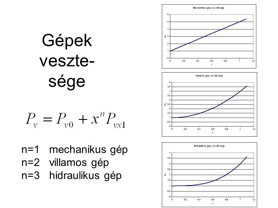 Gépek veszte- sége n=1 mechanikus gép n=2 villamos gép