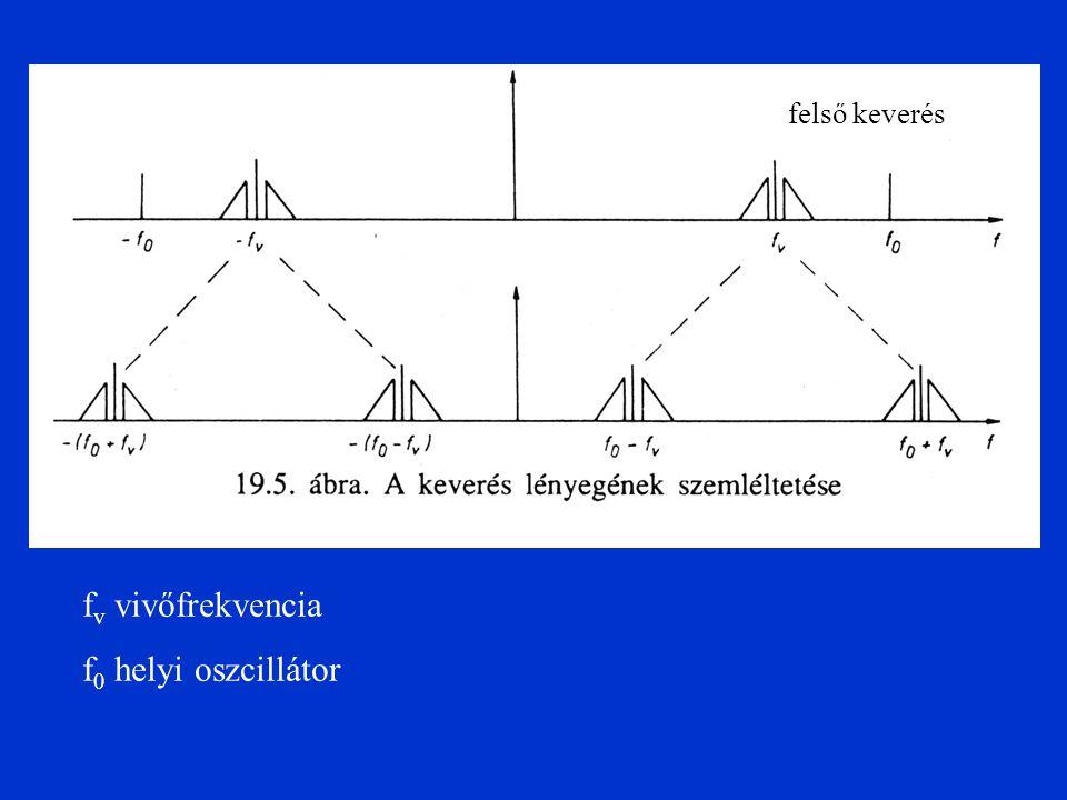 felső keverés fv vivőfrekvencia f0 helyi oszcillátor