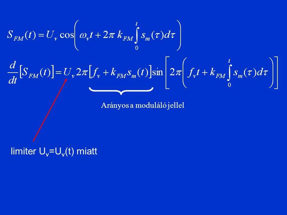 limiter Uv=Uv(t) miatt