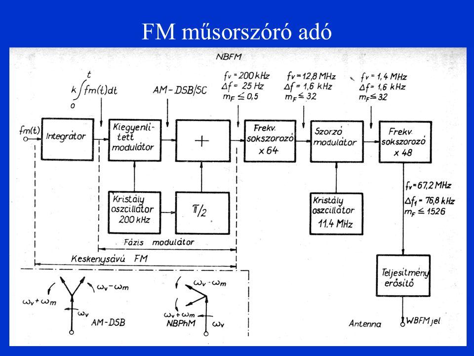 FM műsorszóró adó
