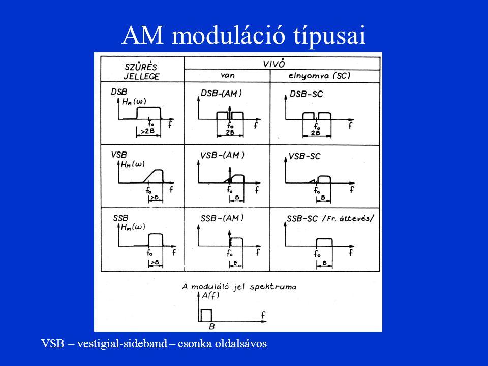 AM moduláció típusai VSB – vestigial-sideband – csonka oldalsávos