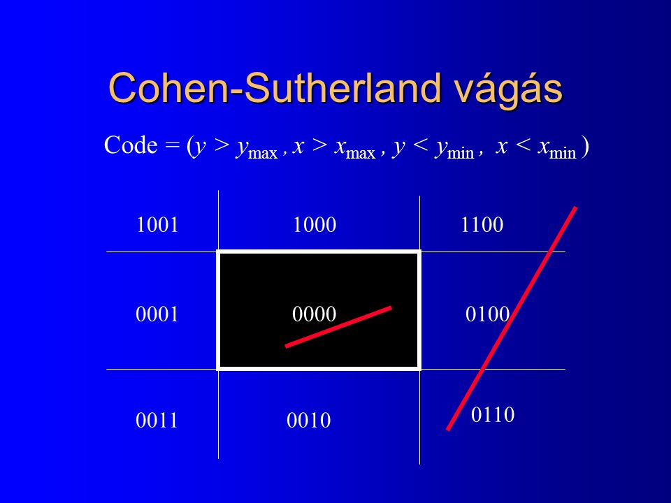 Cohen-Sutherland vágás