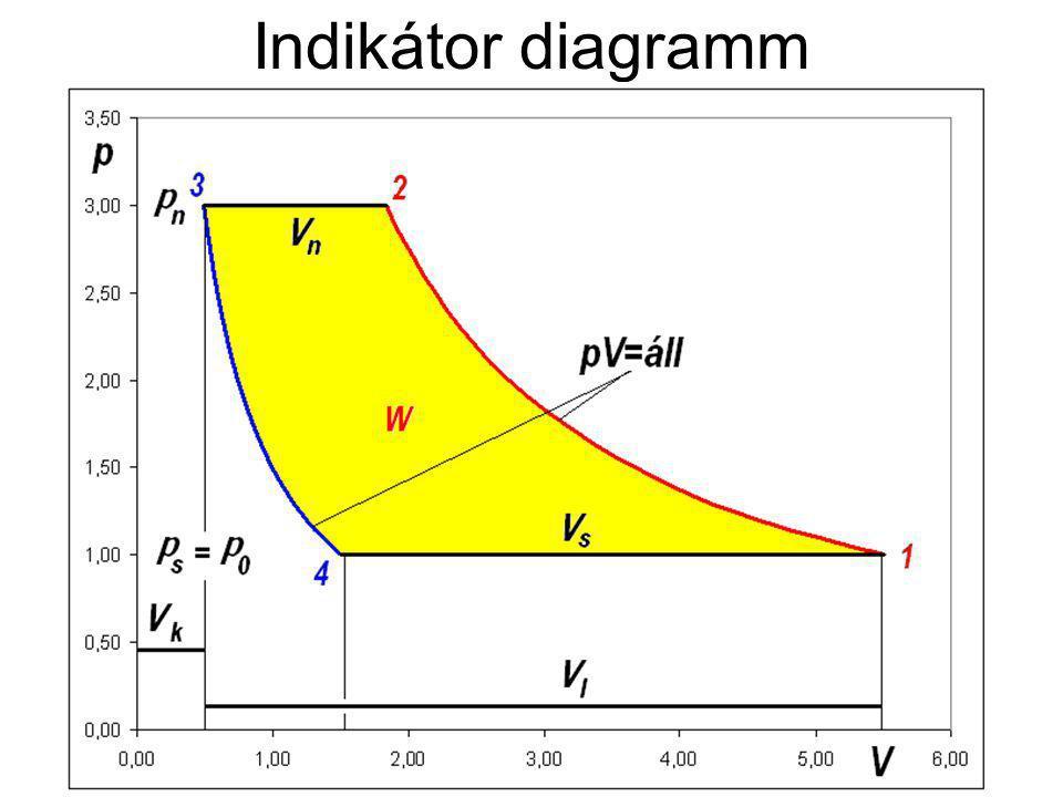 Indikátor diagramm