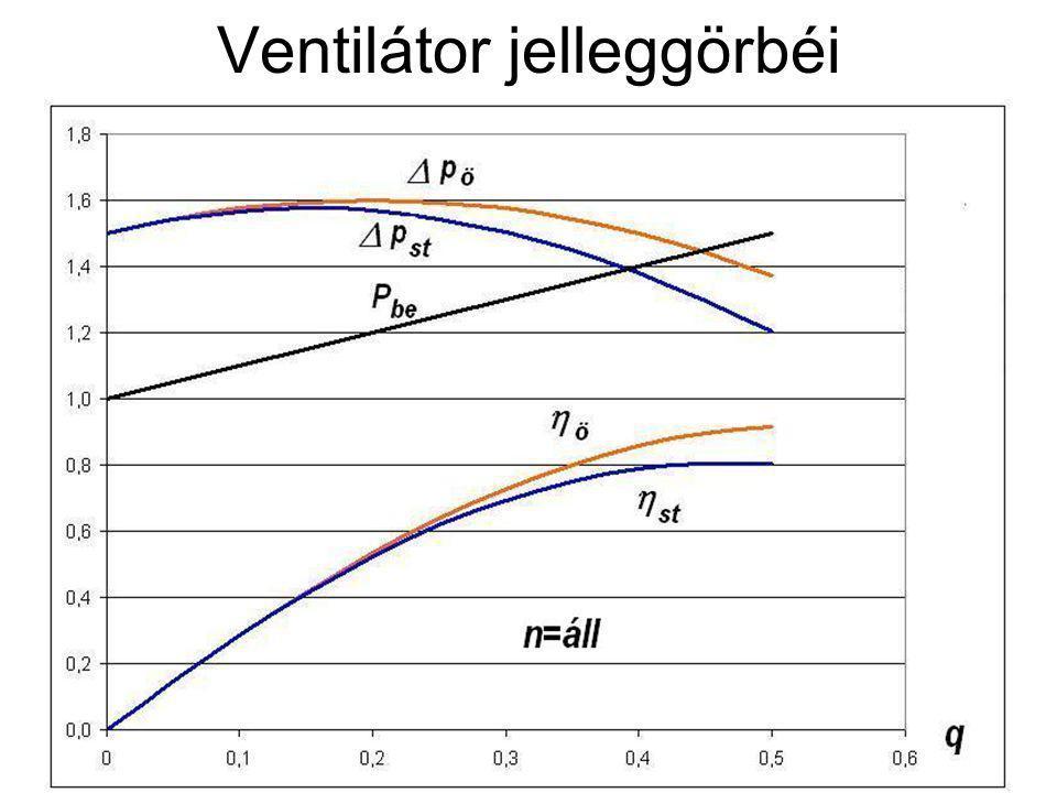 Ventilátor jelleggörbéi