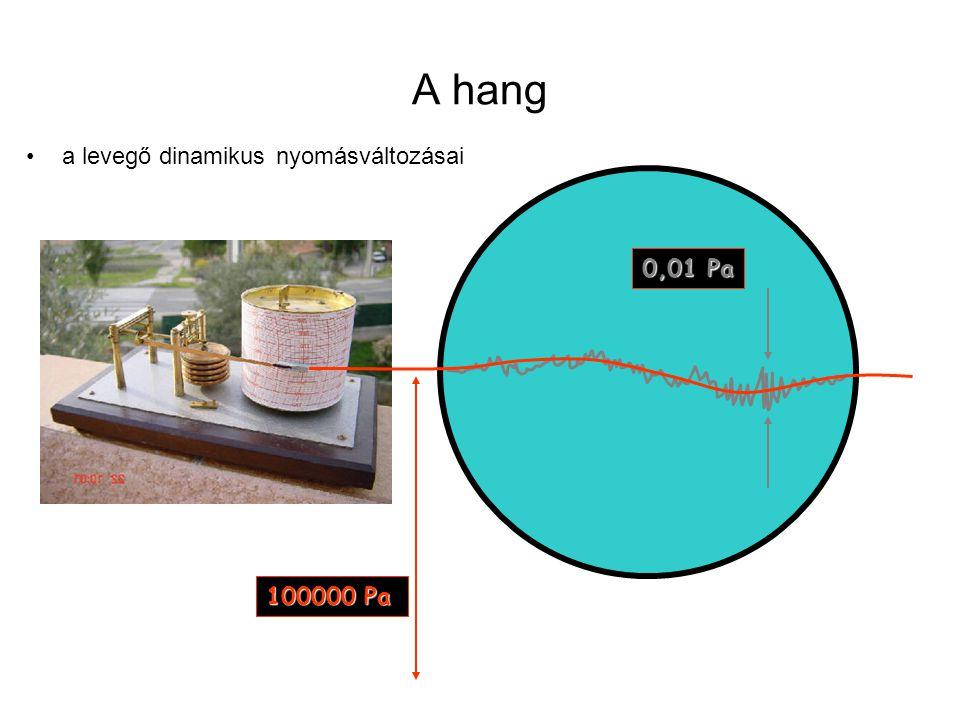 A hang a levegő dinamikus nyomásváltozásai 0,01 Pa 100000 Pa