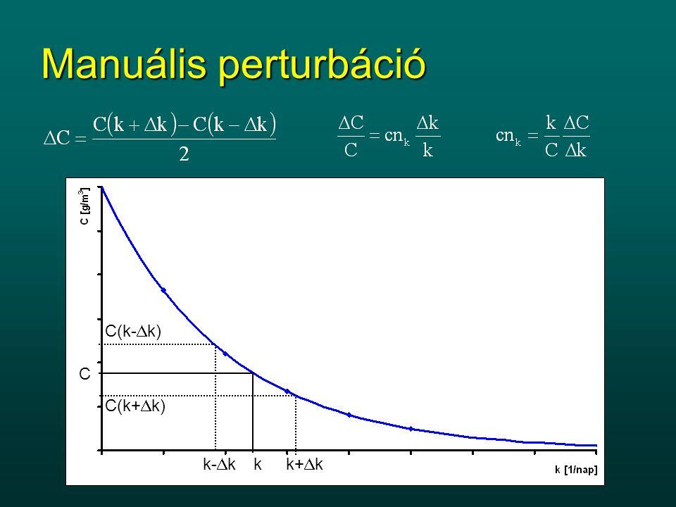 Manuális perturbáció Kondíció szám