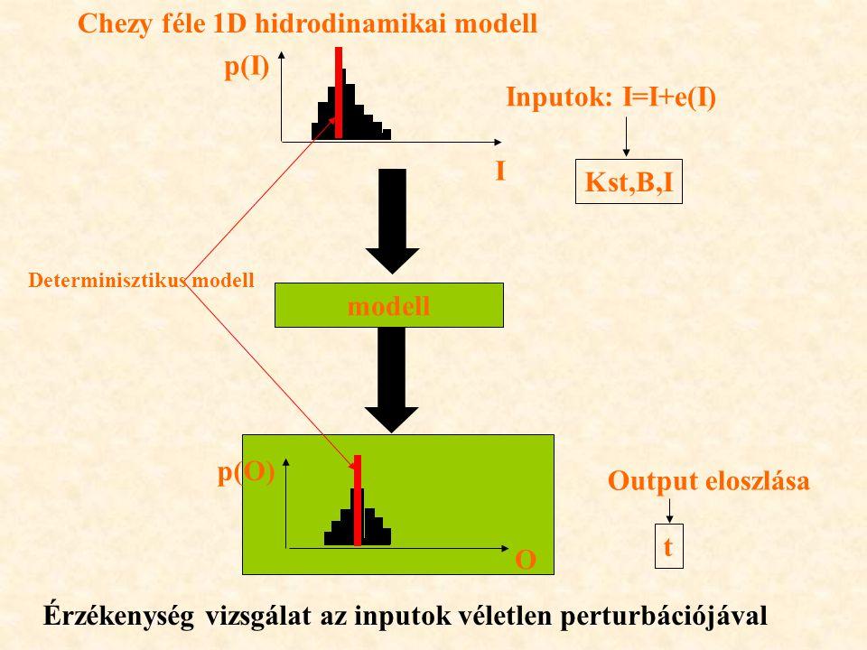 Chezy féle 1D hidrodinamikai modell p(I) Inputok: I=I+e(I)