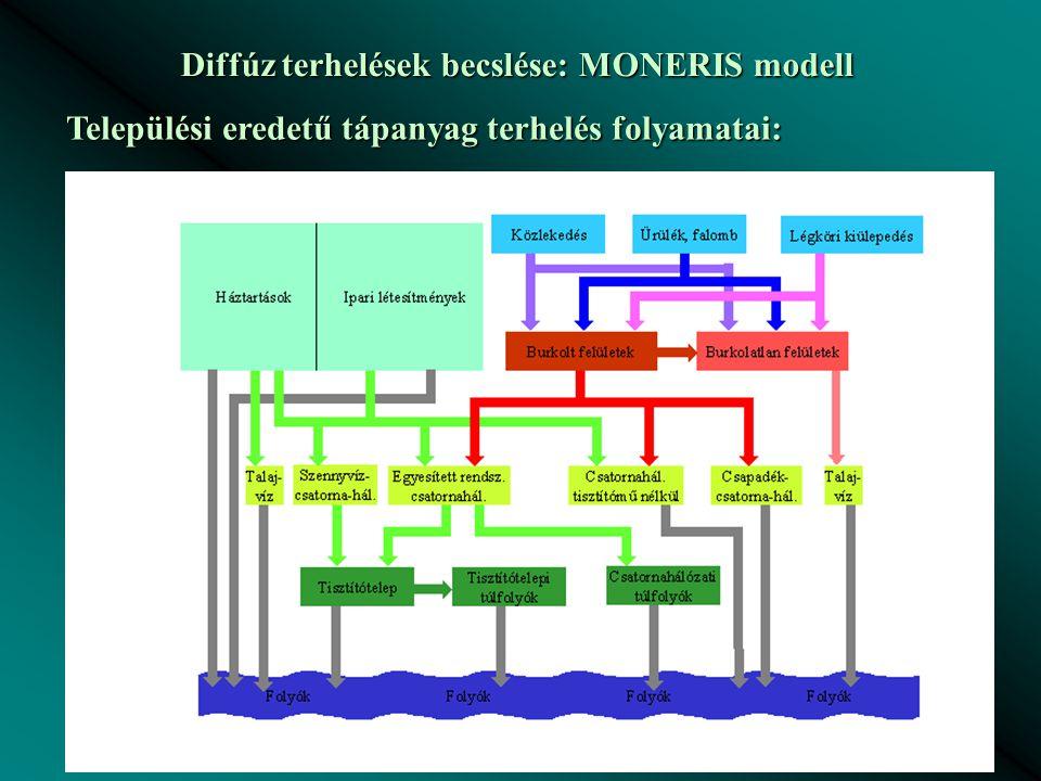 Diffúz terhelések becslése: MONERIS modell