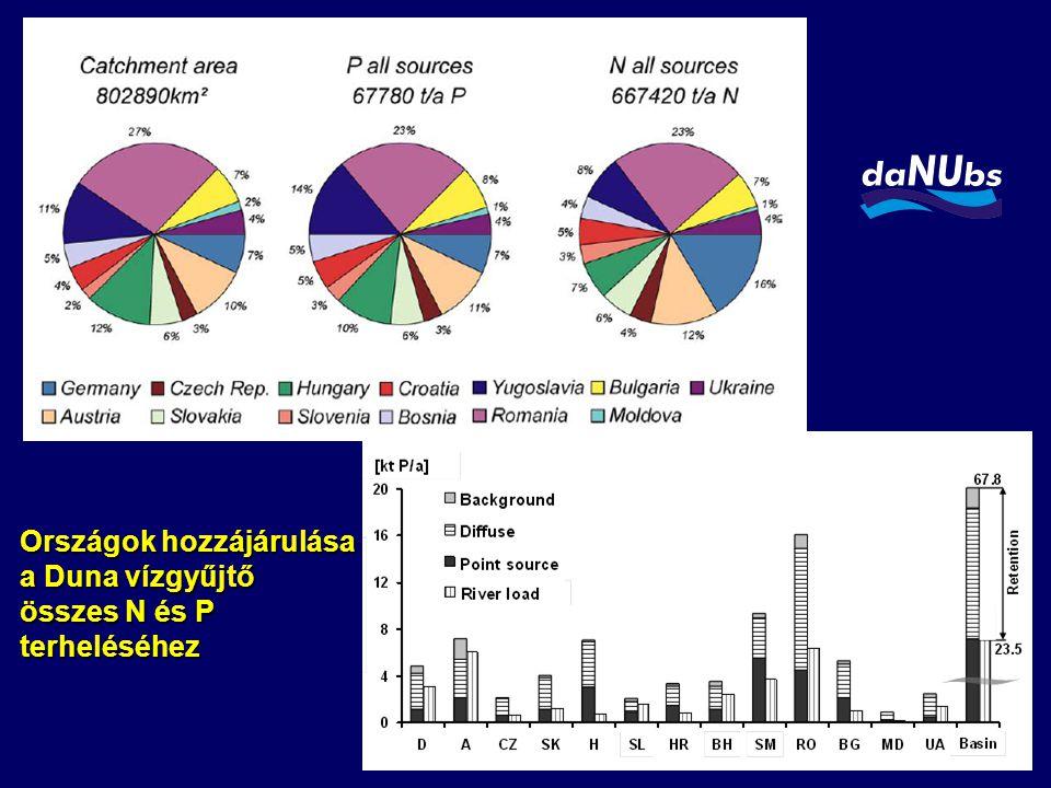 Országok hozzájárulása a Duna vízgyűjtő