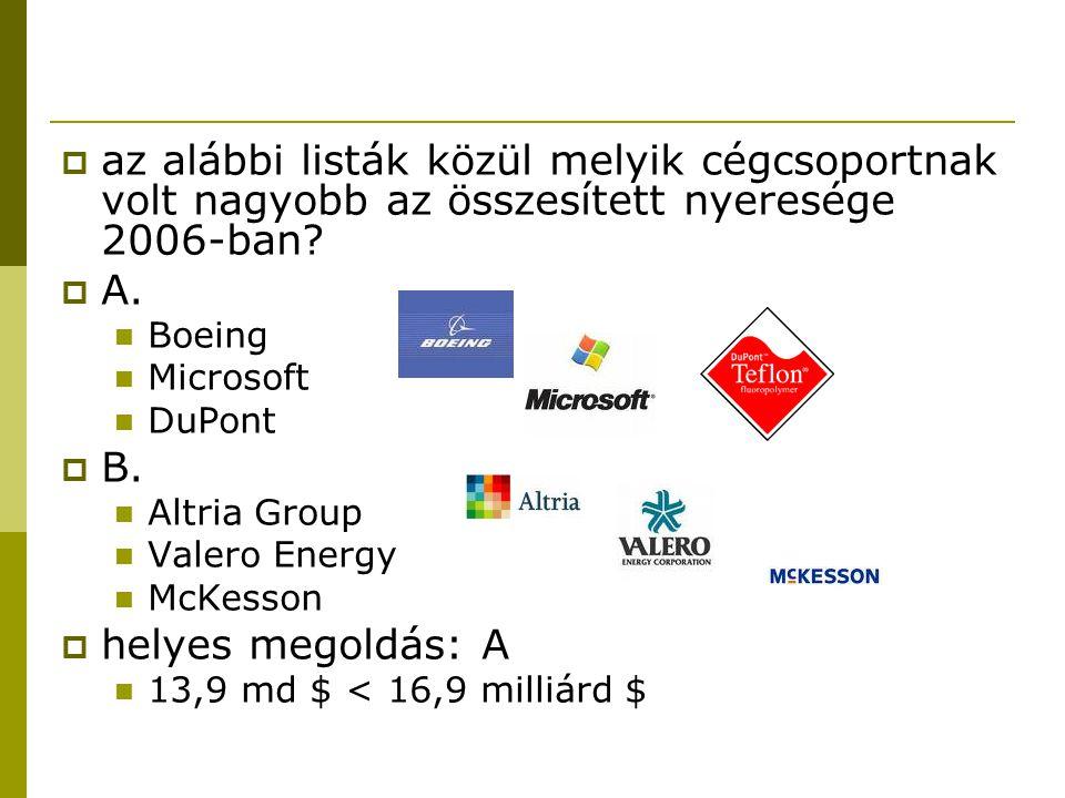 az alábbi listák közül melyik cégcsoportnak volt nagyobb az összesített nyeresége 2006-ban