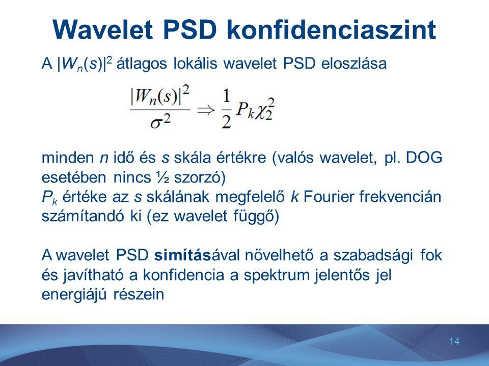 Wavelet PSD konfidenciaszint