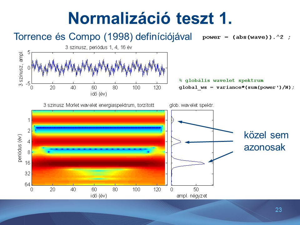 Normalizáció teszt 1. Torrence és Compo (1998) definíciójával