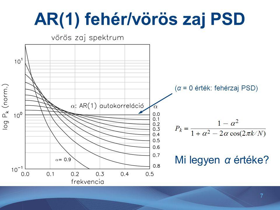 AR(1) fehér/vörös zaj PSD