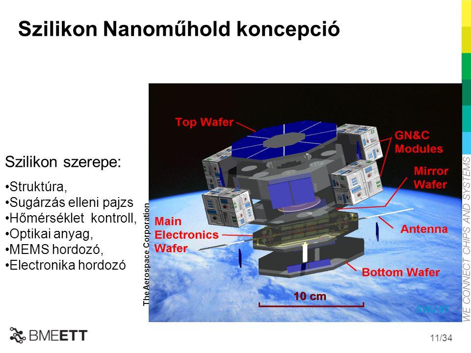 Szilikon Nanoműhold koncepció