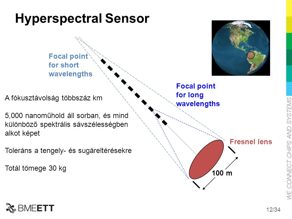 Hyperspectral Sensor Focal point for short wavelengths Focal point