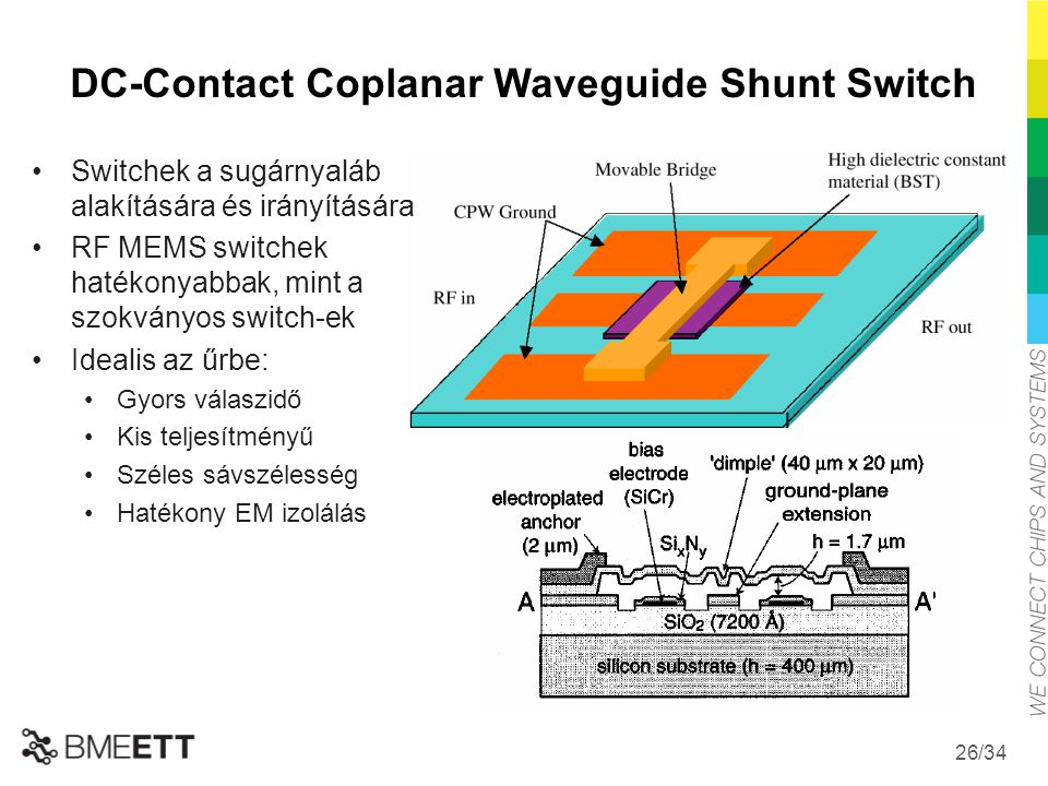 DC-Contact Coplanar Waveguide Shunt Switch