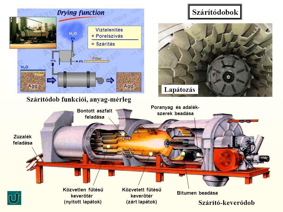 Szárítódob funkciói, anyag-mérleg