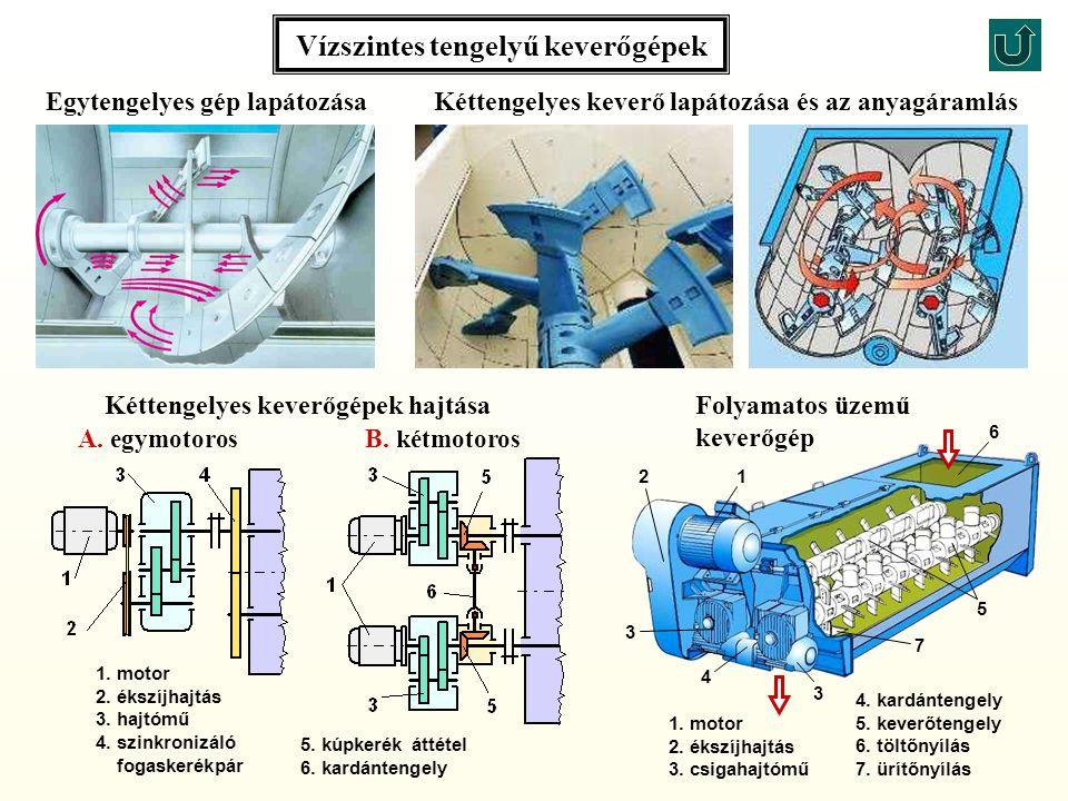 Vízszintes tengelyű keverőgépek