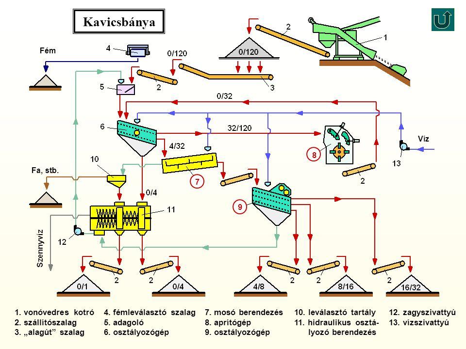 Kavicsbánya 8 7 9 1. vonóvedres kotró 2. szállítószalag