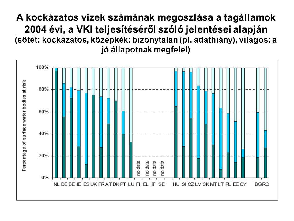 A kockázatos vizek számának megoszlása a tagállamok 2004 évi, a VKI teljesítéséről szóló jelentései alapján (sötét: kockázatos, középkék: bizonytalan (pl.