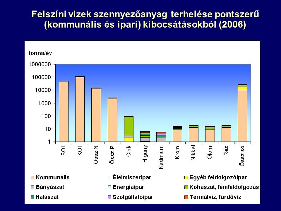 Felszíni vizek szennyezőanyag terhelése pontszerű (kommunális és ipari) kibocsátásokból (2006)