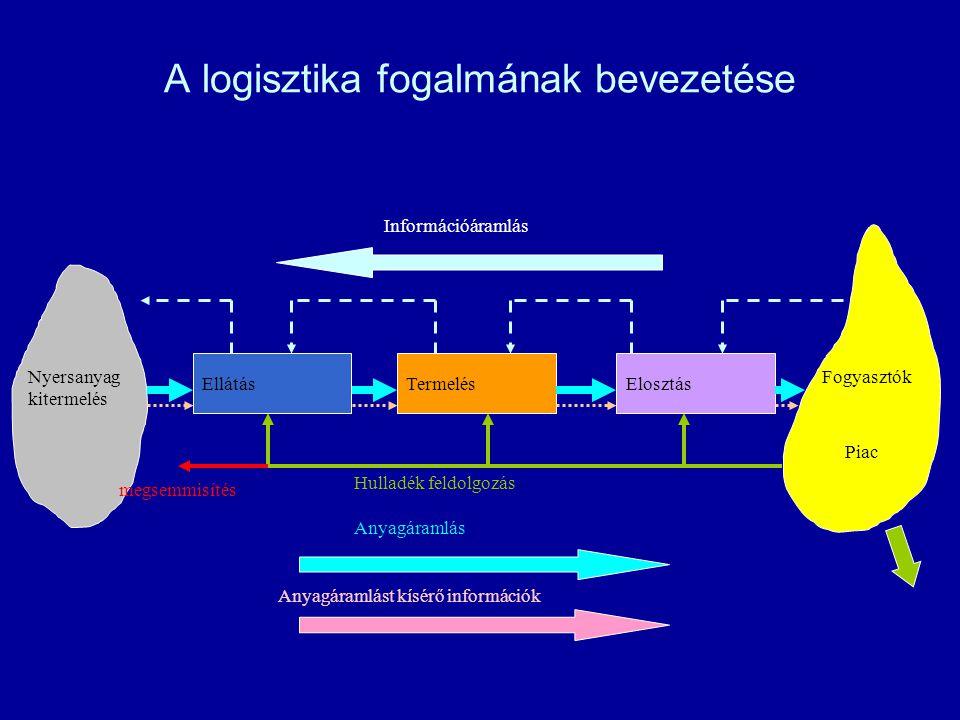 A logisztika fogalmának bevezetése