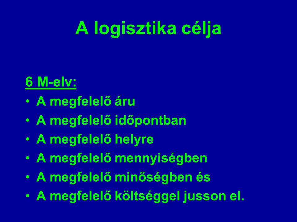 A logisztika célja 6 M-elv: A megfelelő áru A megfelelő időpontban
