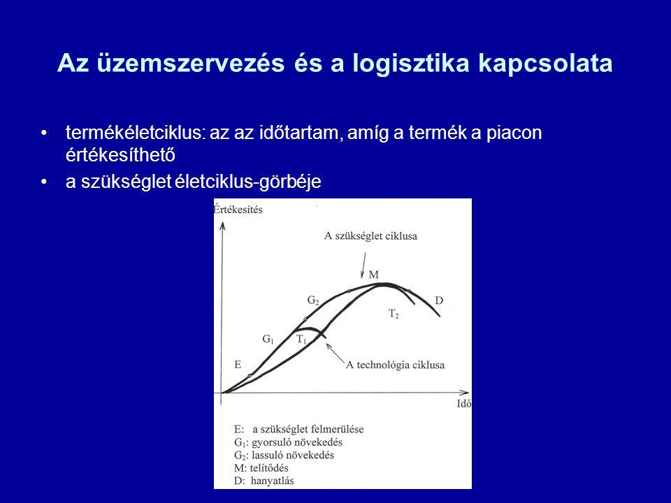 Az üzemszervezés és a logisztika kapcsolata