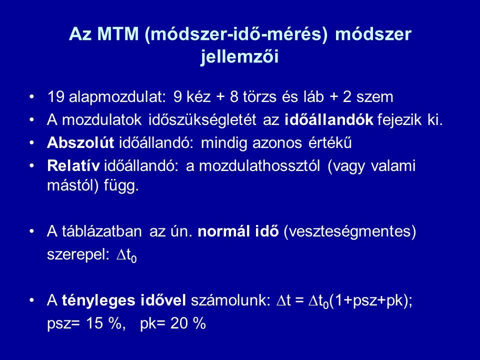 Az MTM (módszer-idő-mérés) módszer jellemzői