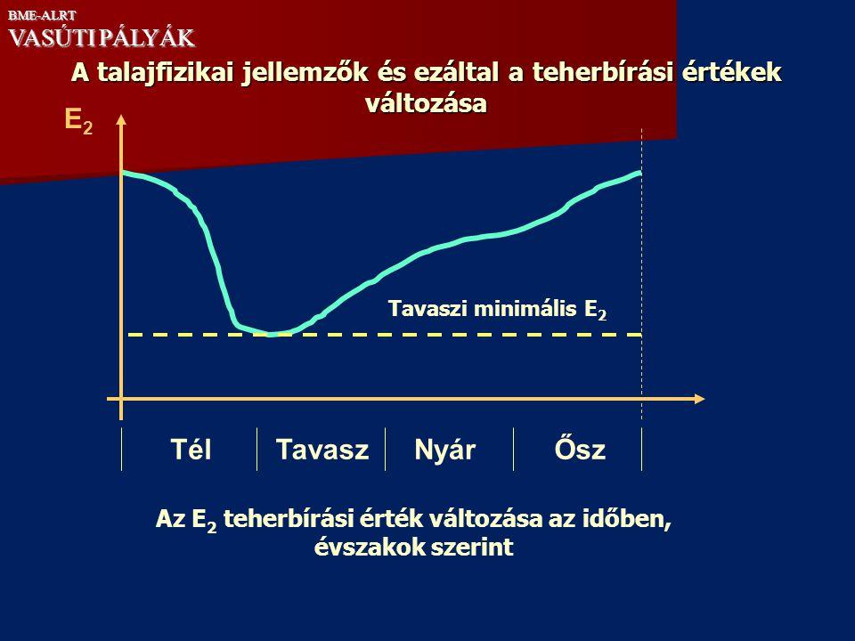 BME-ALRT VASÚTI PÁLYÁK. A talajfizikai jellemzők és ezáltal a teherbírási értékek változása. E2. Tavaszi minimális E2.