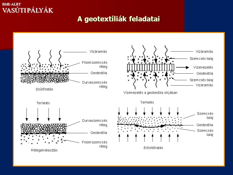 A geotextíliák feladatai