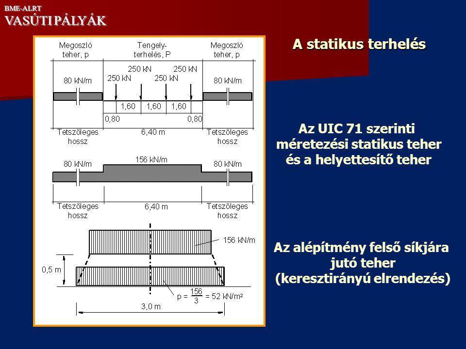 A statikus terhelés VASÚTI PÁLYÁK Az UIC 71 szerinti