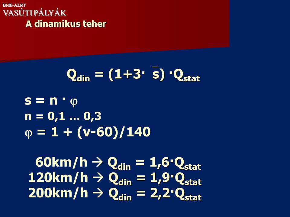 Qdin = (1+3·s) ·Qstat s = n ·   = 1 + (v-60)/140