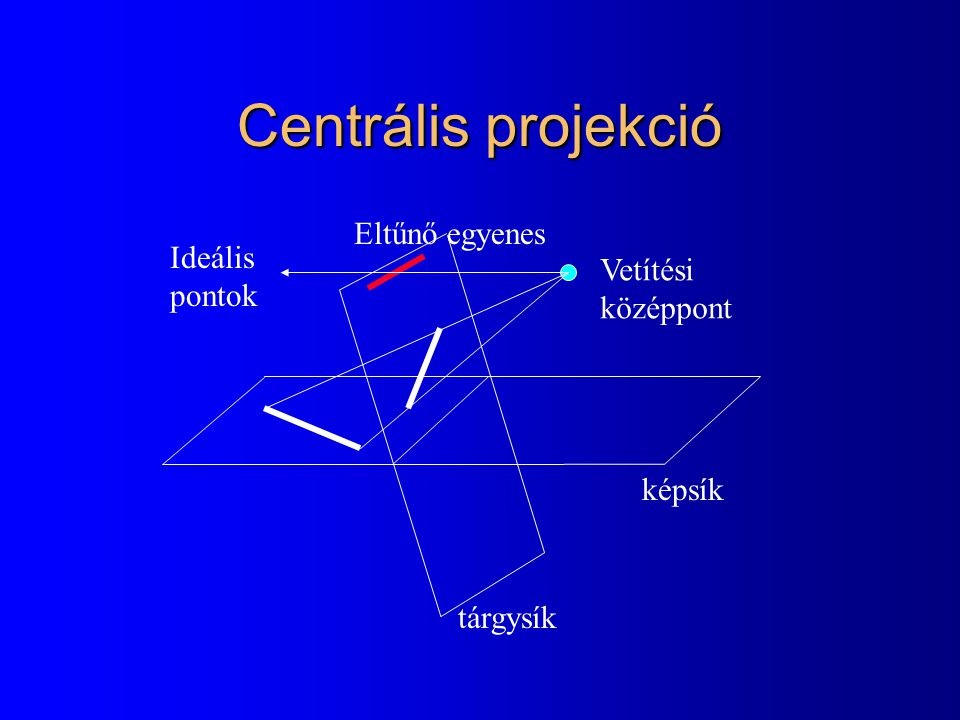 Centrális projekció Eltűnő egyenes Ideális Vetítési pontok középpont