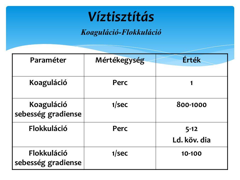 Víztisztítás Koaguláció-Flokkuláció Paraméter Mértékegység Érték