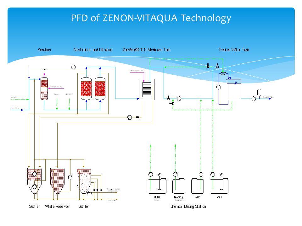 PFD of ZENON-VITAQUA Technology