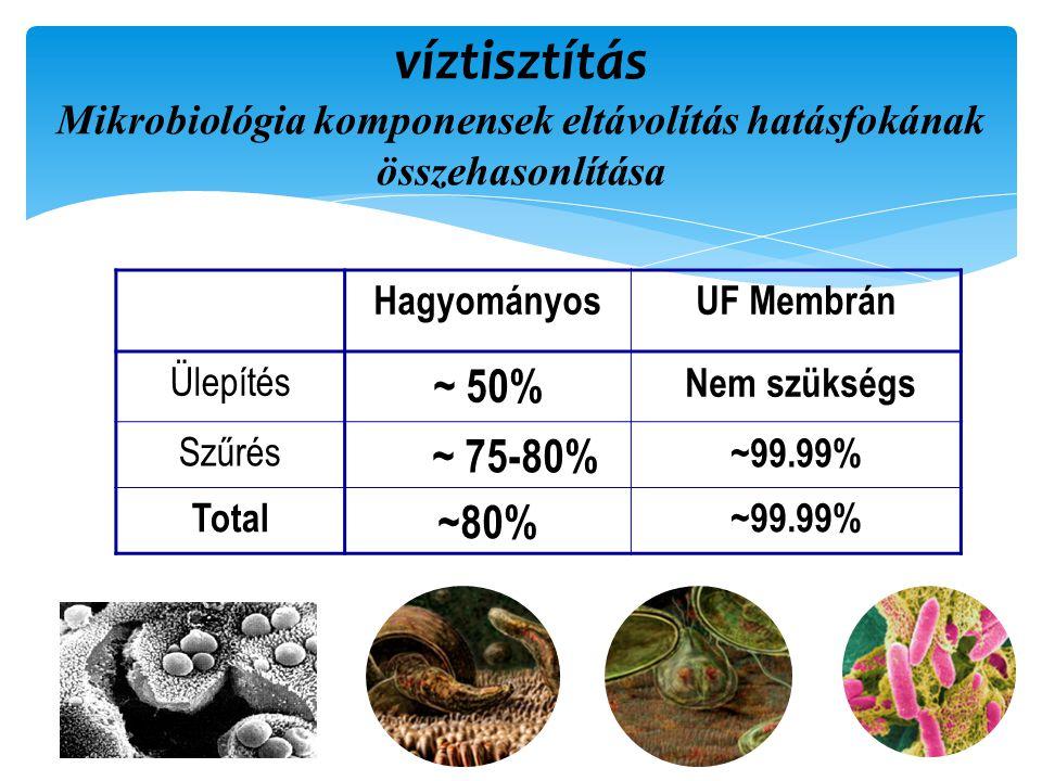 víztisztítás Mikrobiológia komponensek eltávolítás hatásfokának összehasonlítása