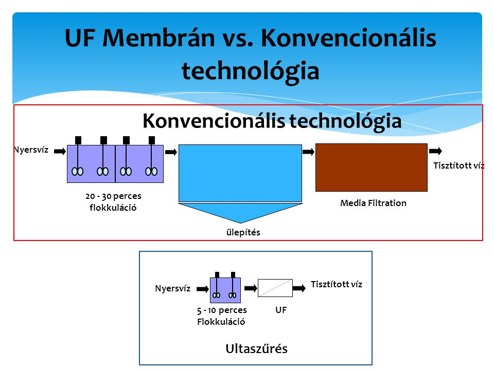 UF Membrán vs. Konvencionális technológia