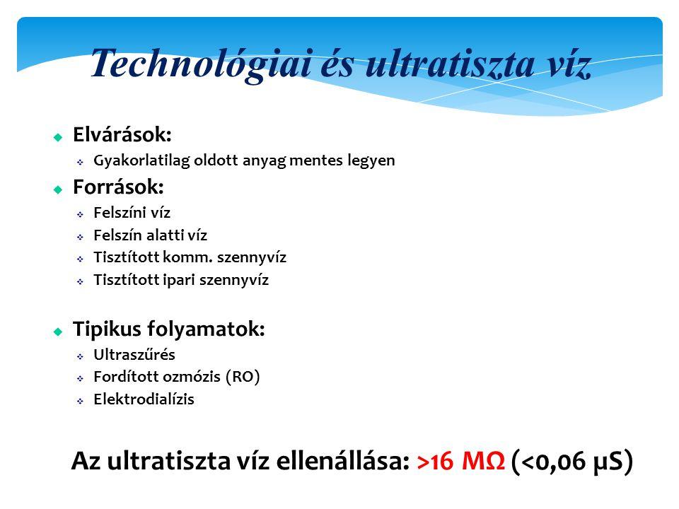 Technológiai és ultratiszta víz