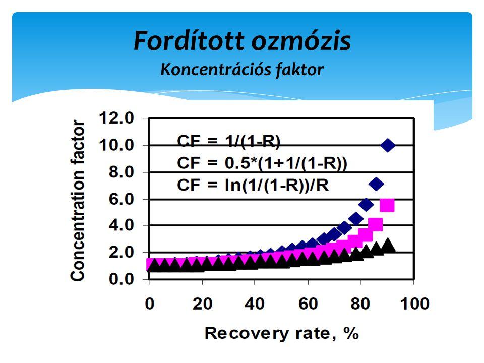 Fordított ozmózis Koncentrációs faktor