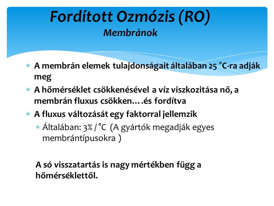 Fordított Ozmózis (RO) Membránok