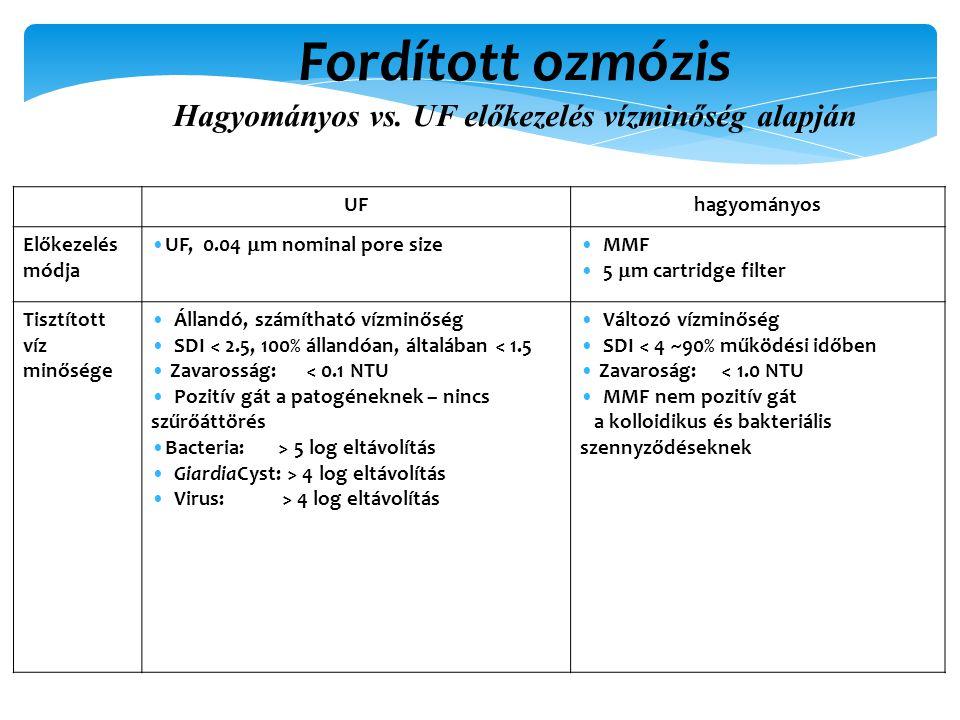Fordított ozmózis Hagyományos vs. UF előkezelés vízminőség alapján