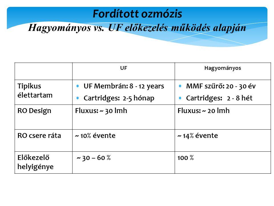 Fordított ozmózis Hagyományos vs. UF előkezelés működés alapján