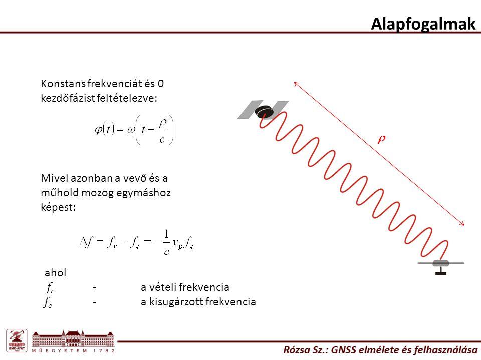 Alapfogalmak Konstans frekvenciát és 0 kezdőfázist feltételezve: r