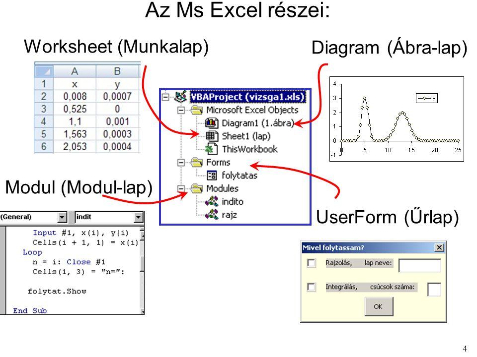 Az Ms Excel részei: Worksheet (Munkalap) Diagram (Ábra-lap)