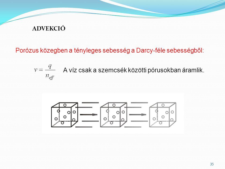 ADVEKCIÓ Porózus közegben a tényleges sebesség a Darcy-féle sebességből: A víz csak a szemcsék közötti pórusokban áramlik.